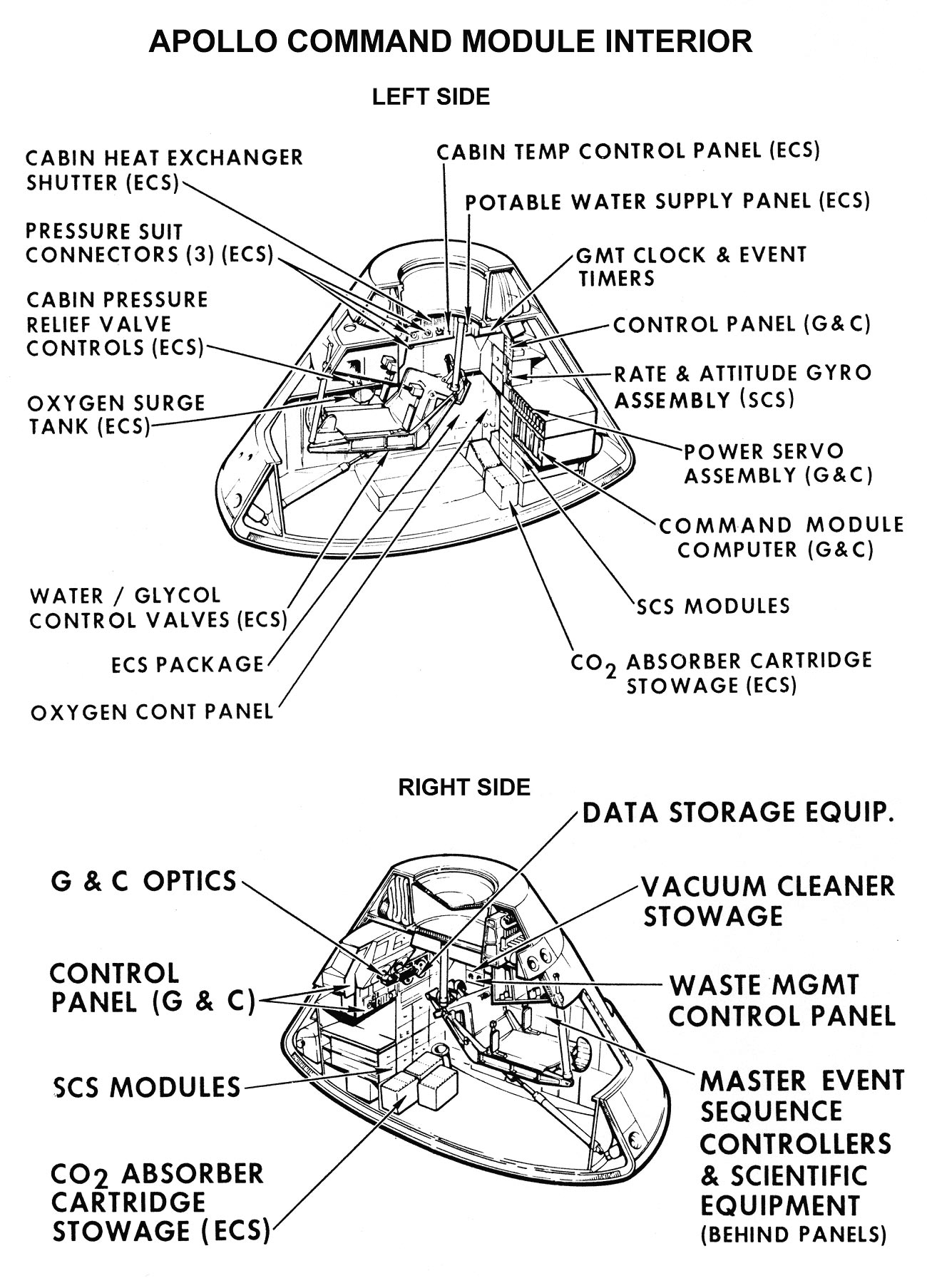 Apollo command module interior.