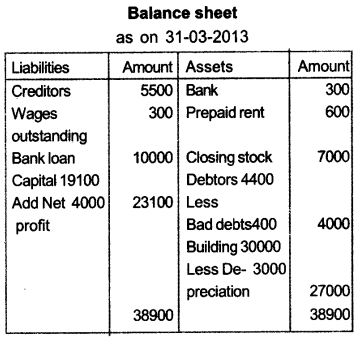 Plus One Accountancy Model Question Papers Paper 3.64