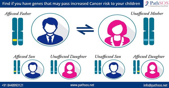 Understanding Genetic Testing for Cancer risk