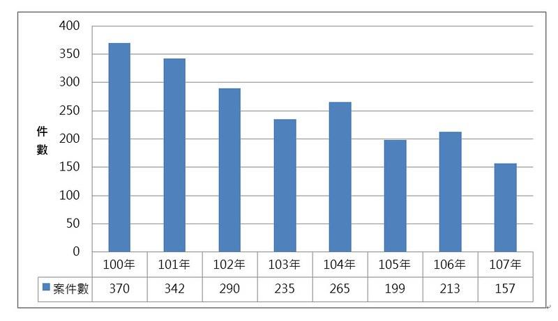 圖2、100-107年間每年違法伐採國有森林資源案件數