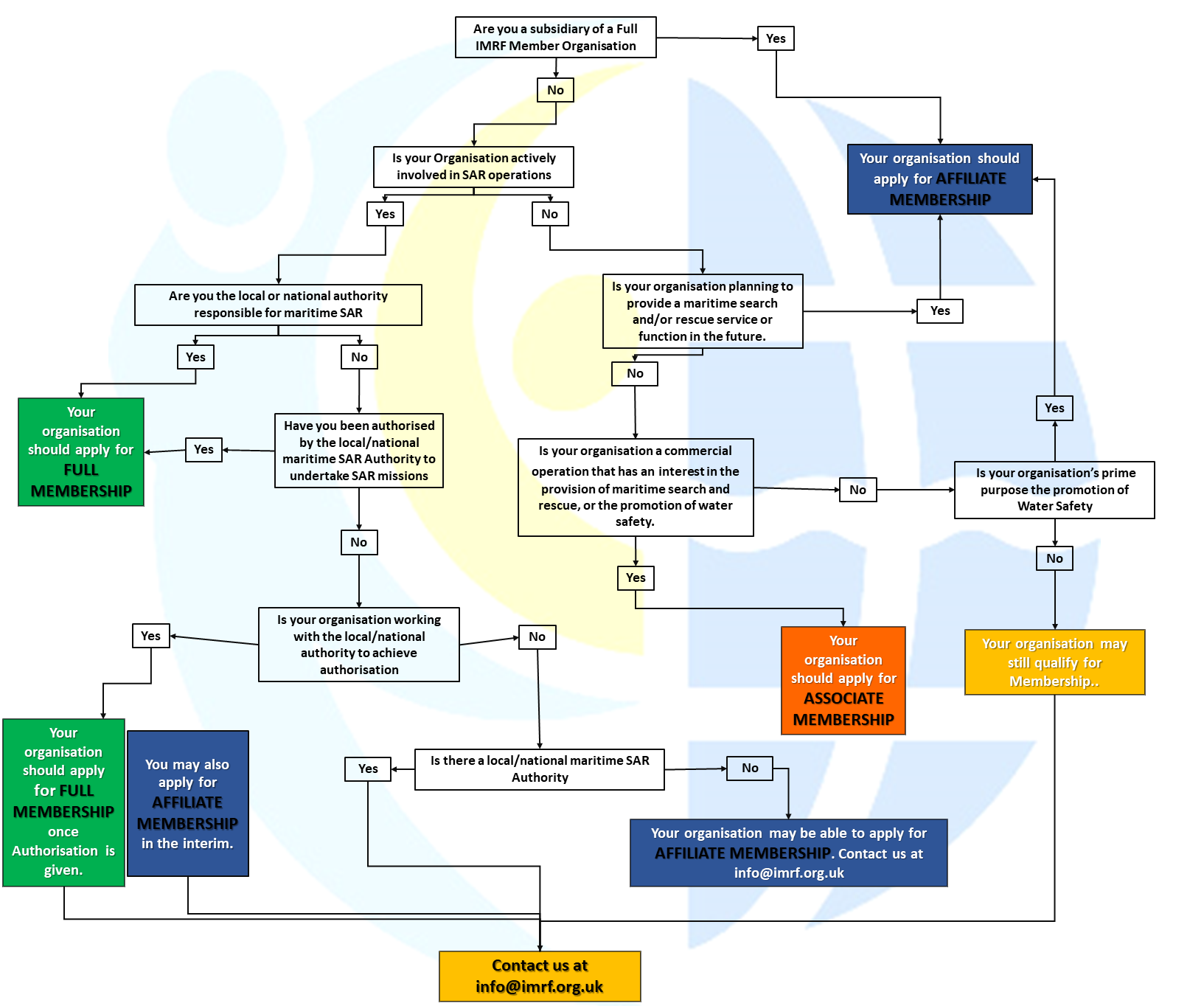 IMRF Membership Flow Chart - March 2019