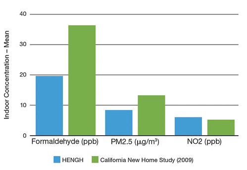 Comparison of Mean Indoor Concentrations Measured by HENGH and Results from a Prior Study