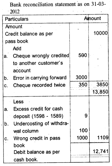 Plus One Accountancy Model Question Papers Paper 4.42