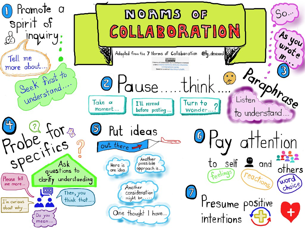 Norms of Collaboration