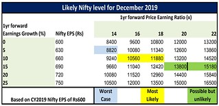 Likely Nifty level for December 2019 | by equity2commodity