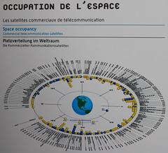 Occupation de l'espace