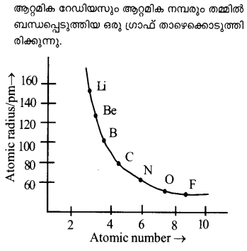 Plus One Chemistry Model Question Papers Paper 4 Q16