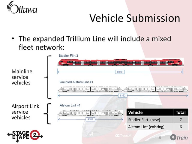 Ottawa LRT Line 2 vehicles Stage-2-Light-Rail-Transit-Project_Tech-Briefing_20190222_EN