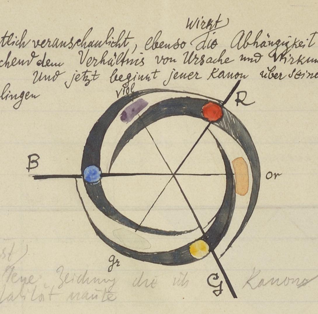 """Paul Klee, Kanon der farbigen Totalität, 1931. Drawing from """"Bildnerische Gestaltungslehre"""""""