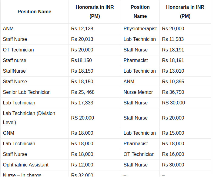 NHM Recruitment 2019 - Salary Detail