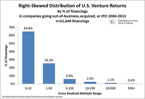#VC #ROI you have 2/3 to get 0-1x