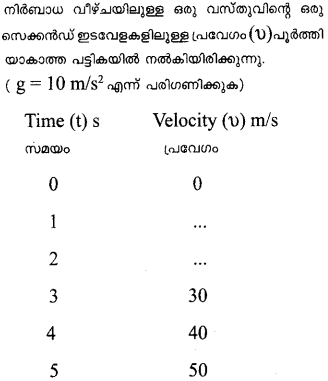 Plus One Physics Previous Year Question Papers and Answers 2017 28