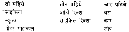 NCERT Solutions for Class 2 Hindi Chapter 12 बस के नीचे बाघ 3