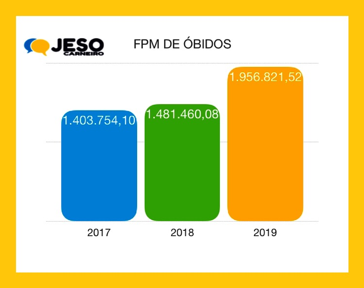 FPM - óbidos