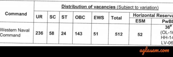 Indian Navy Tradesman Recruitment 2019 - Result, Cut Off