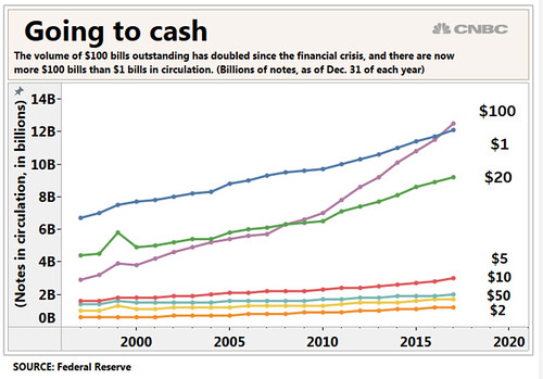 Cash in circulation chart