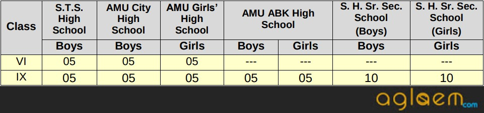 AMU School Admission 2019 to Foreign Nationals / NRI